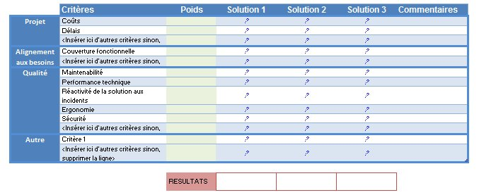 Exemple de grille de décision / outil de support à la décision