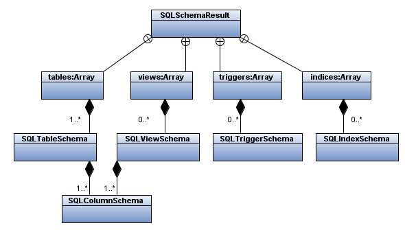 Structure of the SQLSchemaResult class